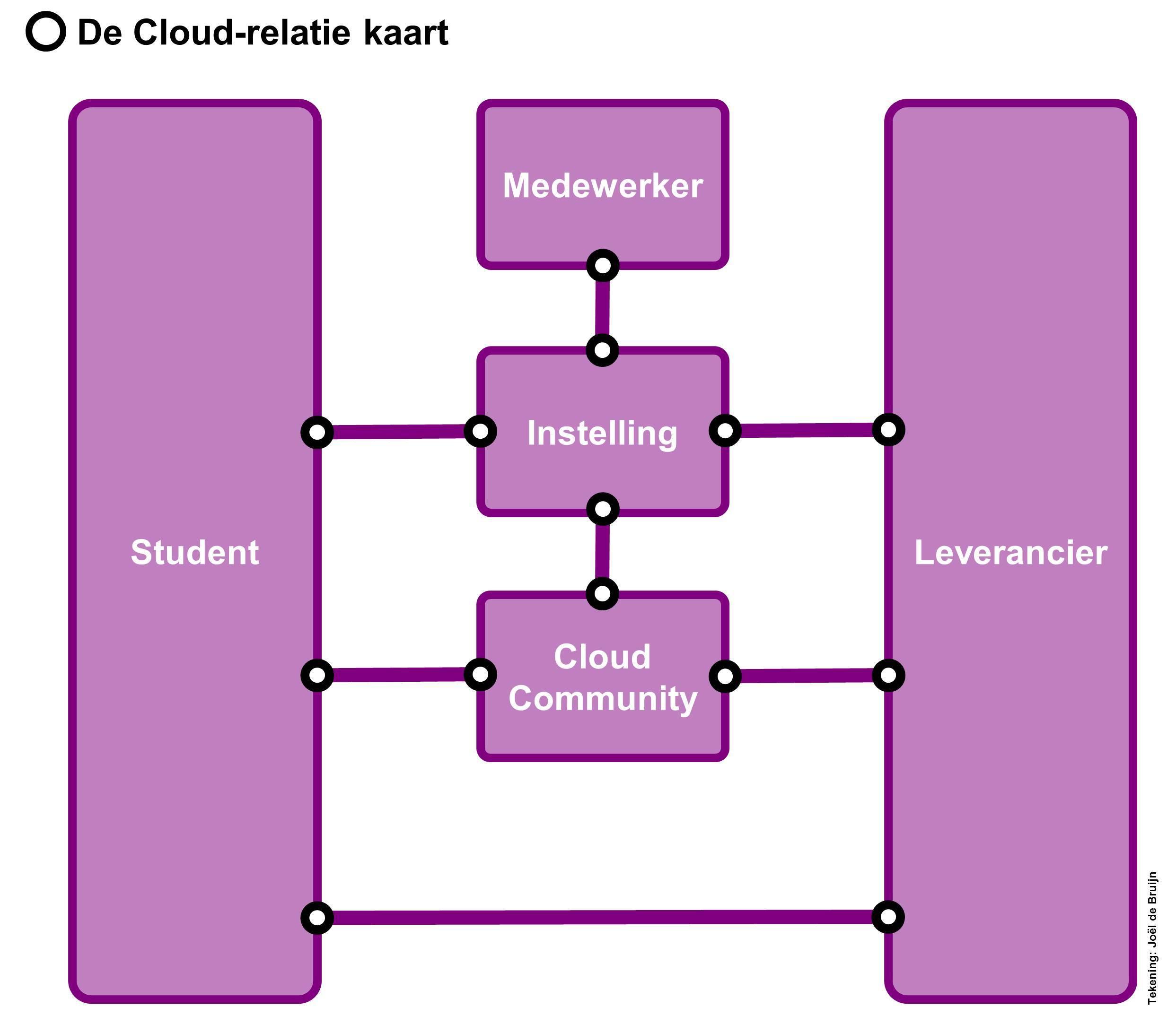 De Cloud-relatie Kaart
