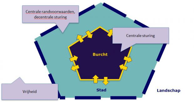 burchtmetafoor