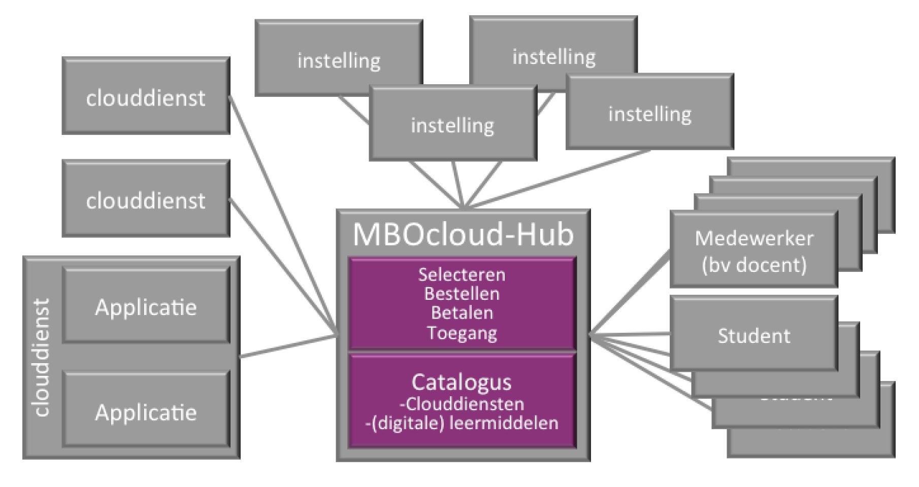 MBO Cloud