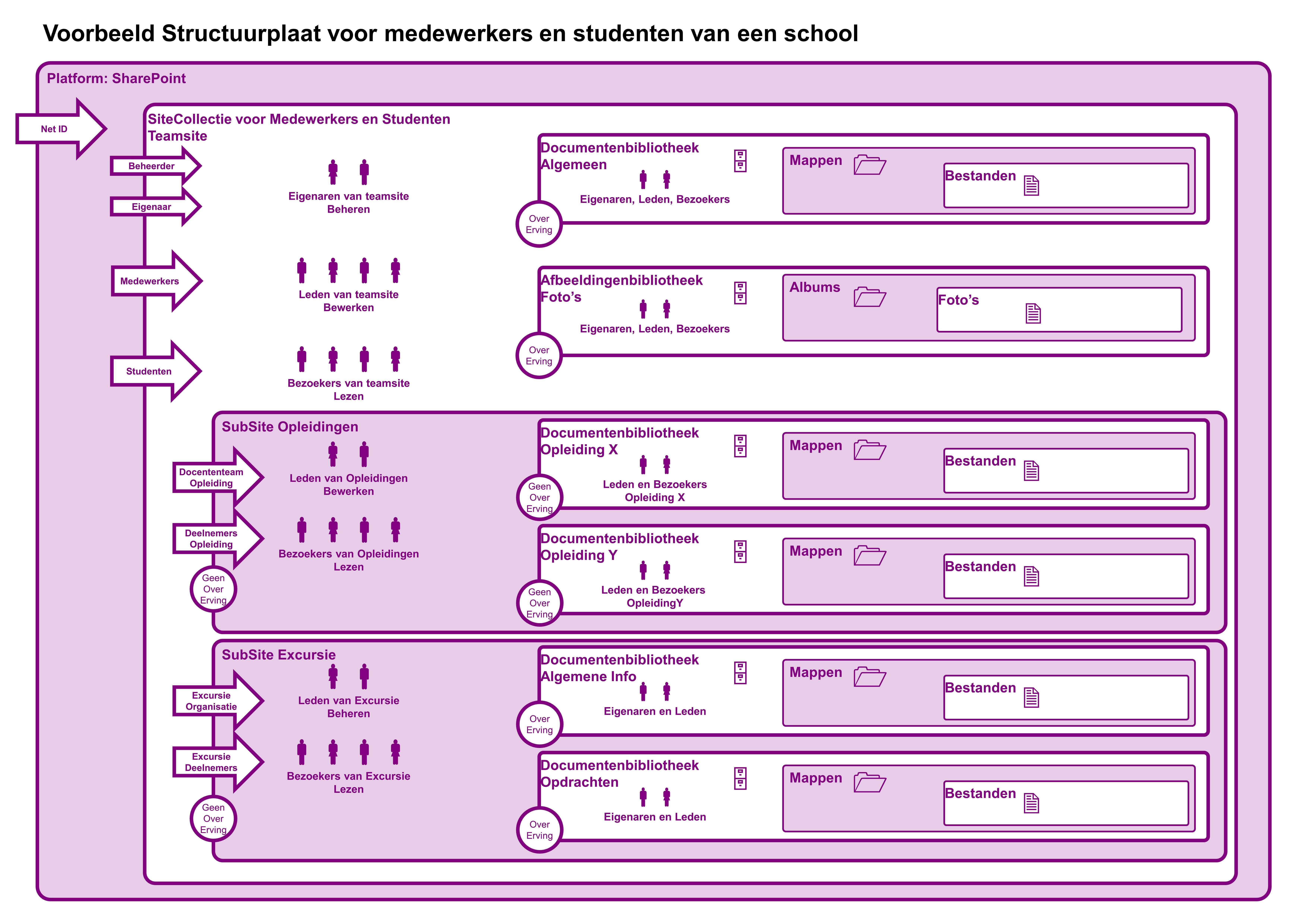 SharePoint SiteCollectieOntwerp Medewerkers en Studenten School