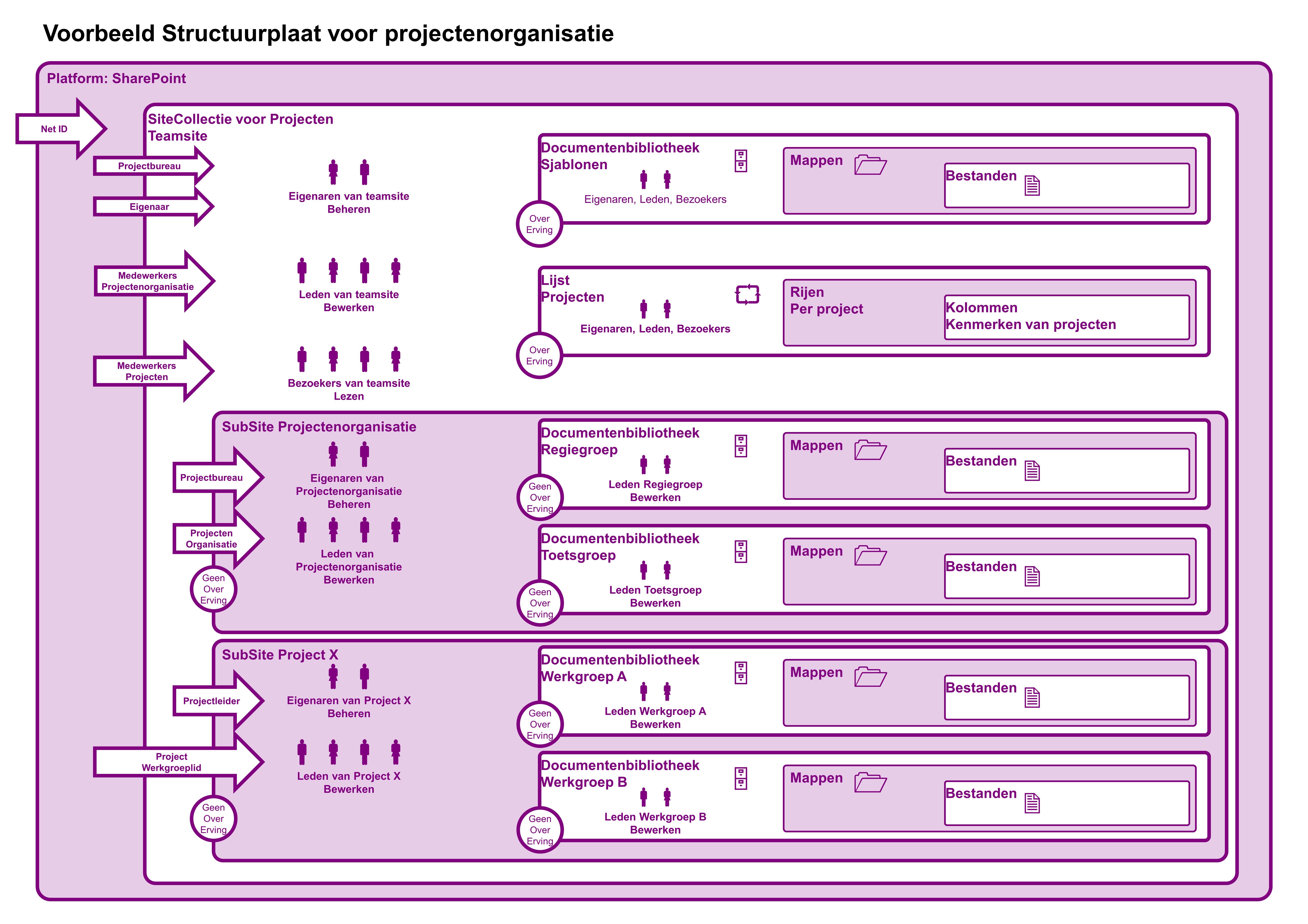 SharePoint SiteCollectieOntwerp ProjectenOrganisatie