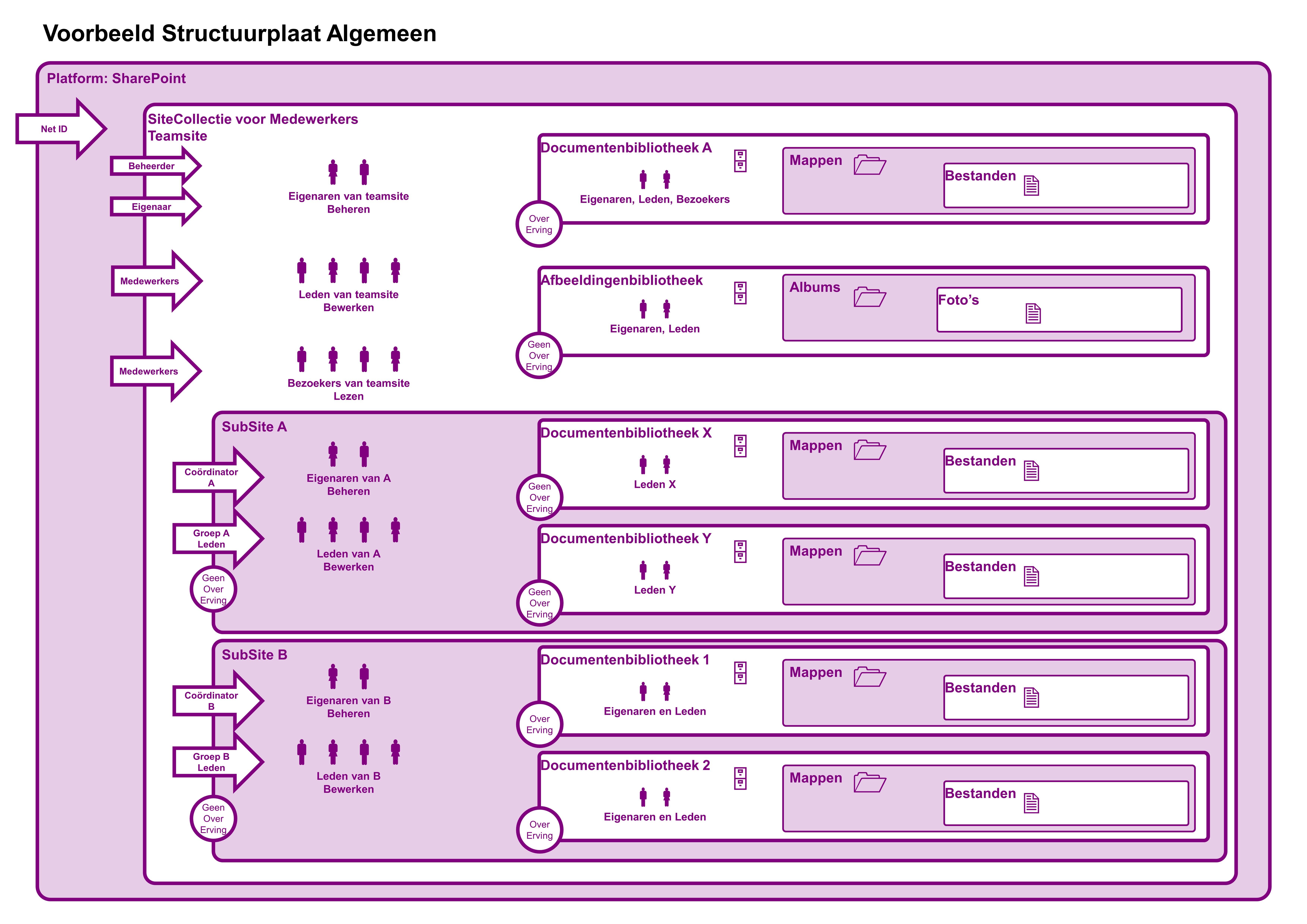 SharePoint Voorbeeld Structuurplaat voor Medewerkers Algemeen