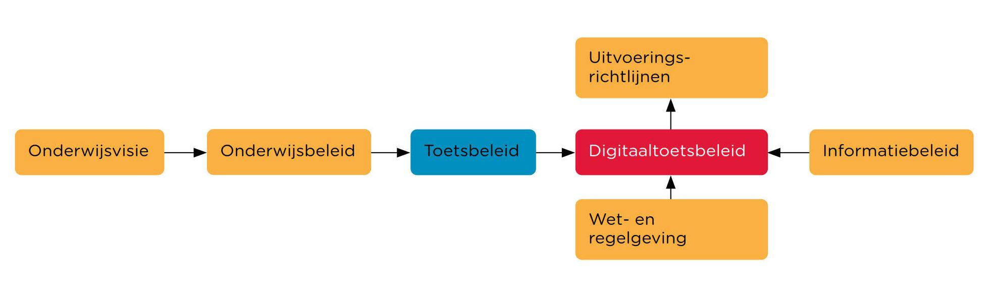surf-2016-handreikingbeleid-voor-digitaal-toetsen_4b
